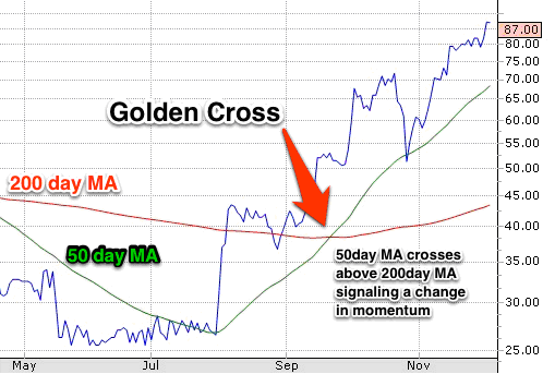 golden cross 50ma