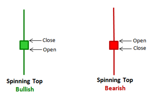 spinning-top-candlestick-pattern