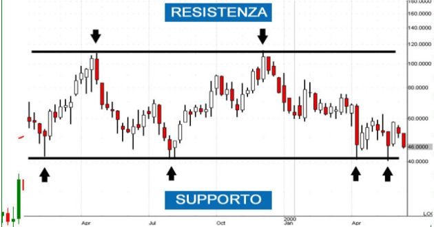 strategia supporto e resistenza
