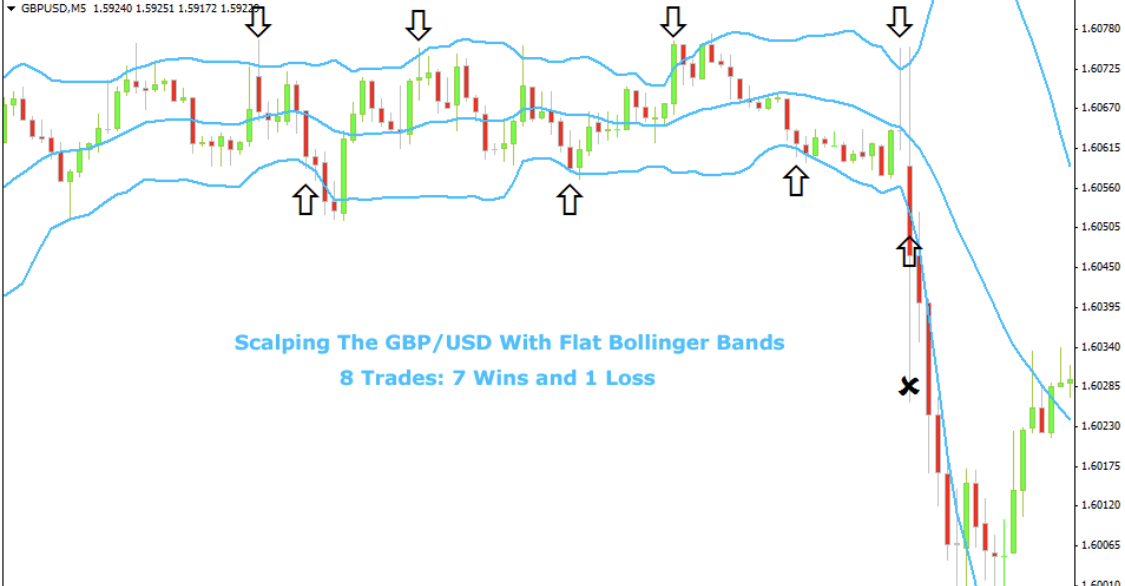Forex_Scalping_Strategia_Bollinger_Bands