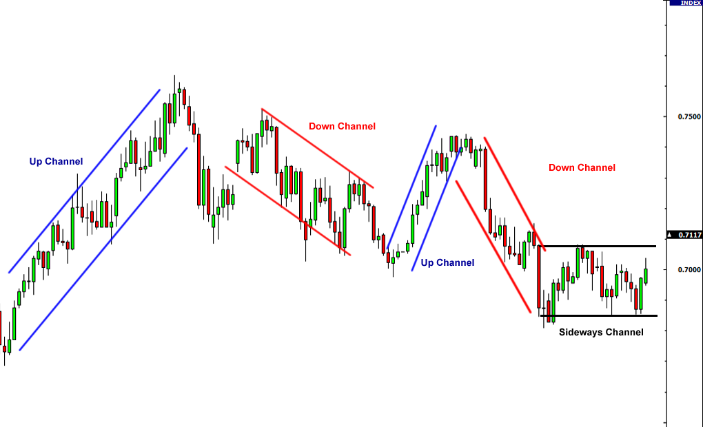 channel-trading-strategia