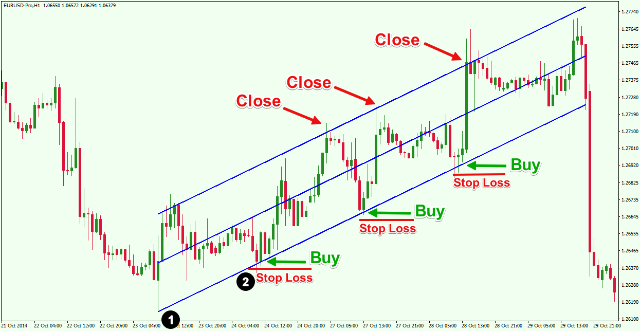 strategia_channel_trading_canali