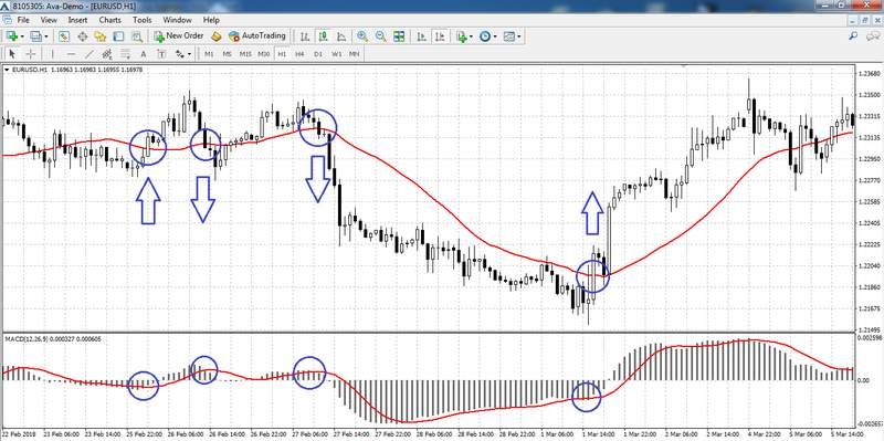 Strategia-Moving-Average-MACD