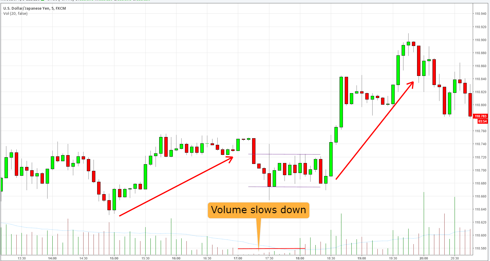 Volume_rallenta_forex_scalping