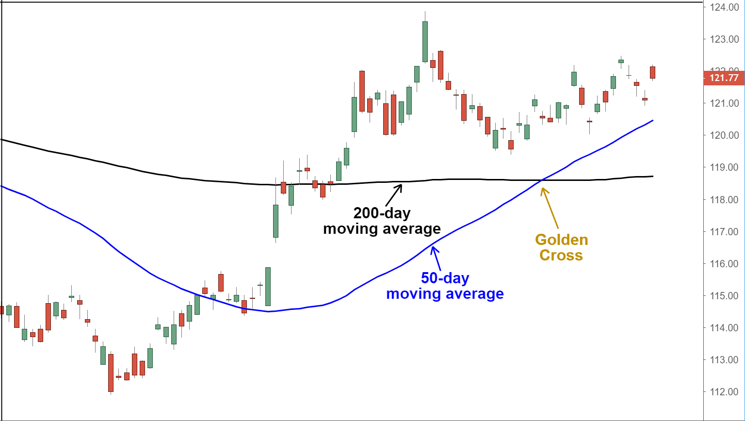 golden_cross_50ema_200ema_rialzista