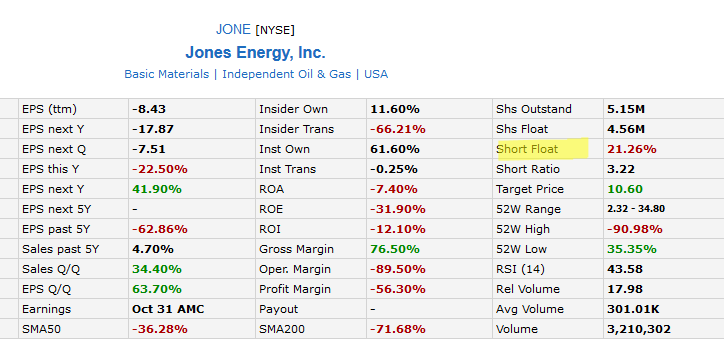 jones-energy-short-squeeze