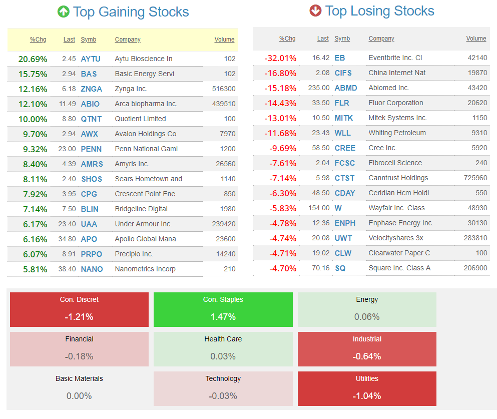top-gaining-losing-stocks
