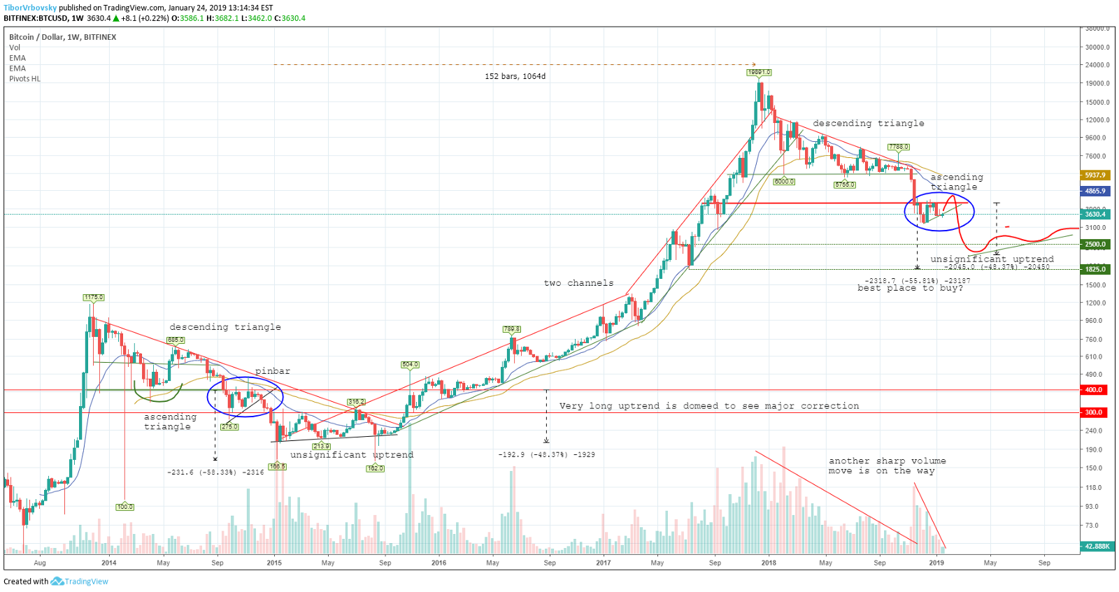 tradingview_bitcoin