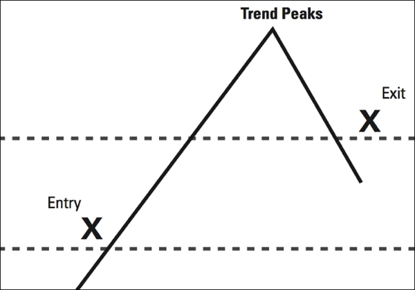 trend_following_trading
