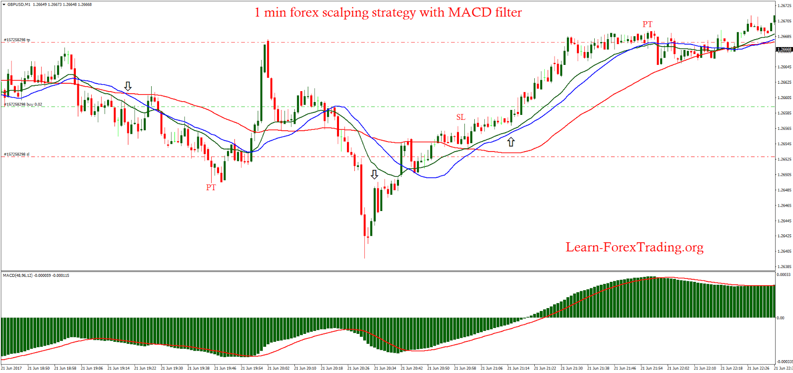MACD_SCALPING