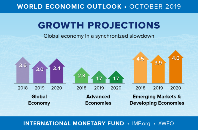 global_economic_outlook_2019