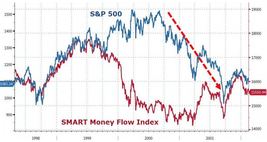 Smart-Money-Flow-Index