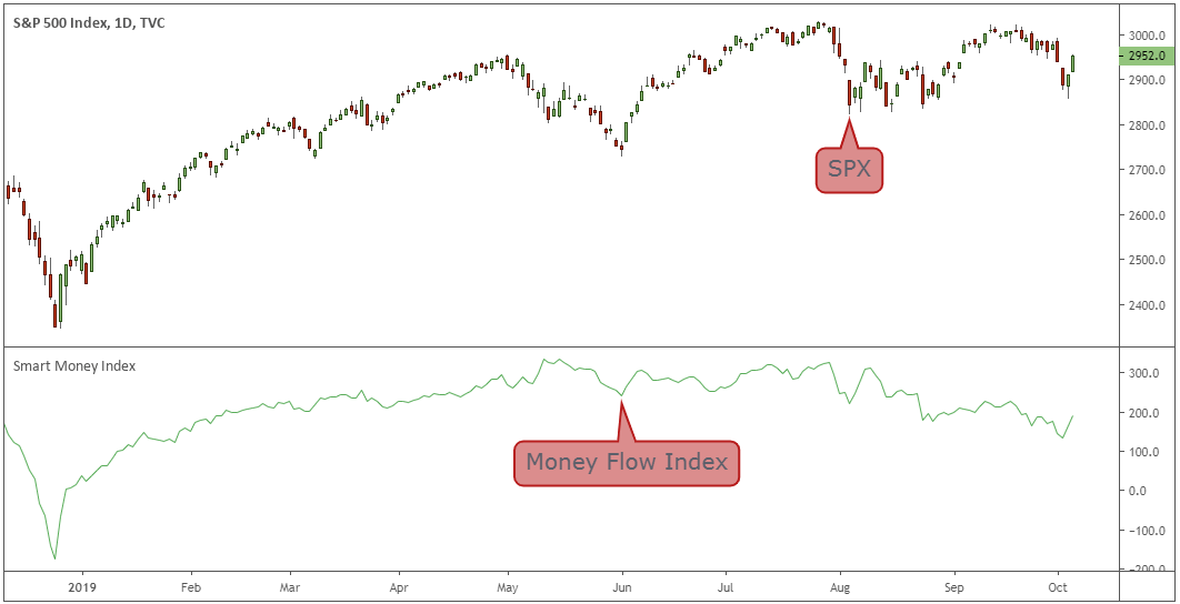 Tabella-Smart-Money-Flow-Index